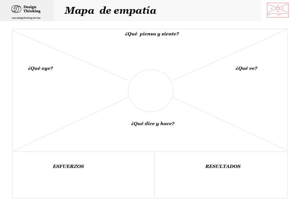 plantilla-mapa de empatia-herramienta-design-thinking